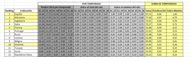 Coeficiente UEFA