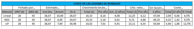 Estimación del coste de las lesiones de Ronaldo en el Inter de Milán con diferentes métodos de amortización