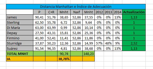 Tabla de cálculo de la distancia manhattan y del índice de adecuación del método CRITIC