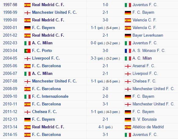 Campeones y subcampeones de la Champions League desde 1997 hasta 2015