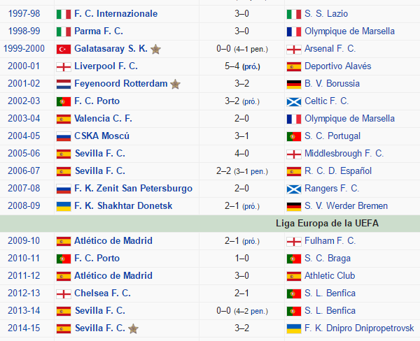 Ganador y subcampeón de la UEFA League desde 1997 hasta 2015
