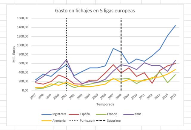 Gasto en fichajes de los 5 principales campeonatos de fútbol europeo 1997-2015
