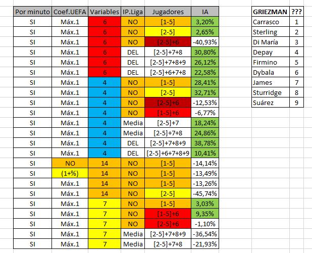 Tabla comparando los diferentes modelos CRITIC utilizados