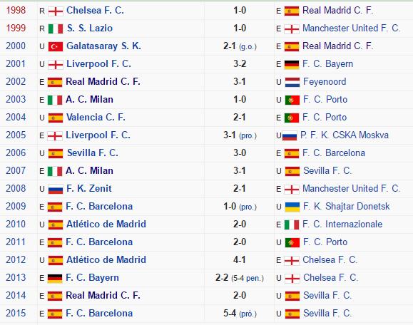 Campeones y subcampeones de la Supercopa europea desde 1998 hasta 2015