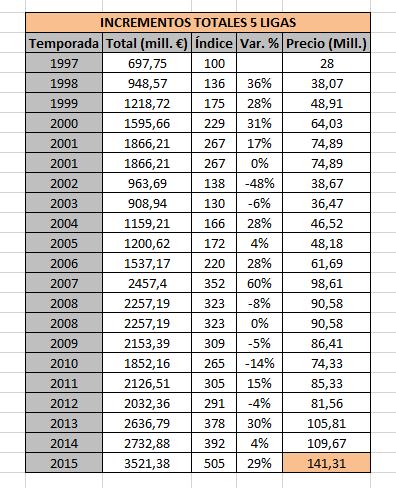 Gasto y variación del gasto en 5 ligas europeas