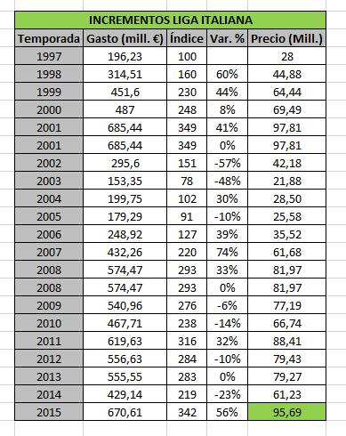 Variación del gasto en fichajes en la Serie A italiana desde 1997 hasta 2015