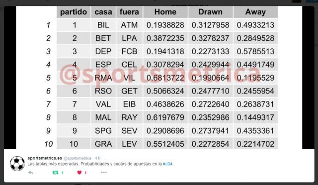 Sportsmetrica Liga (J34) - Probabilidades y cuotas de los partidos