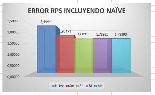 Error RPS de modelos predictivos incluyendo el modelo naive