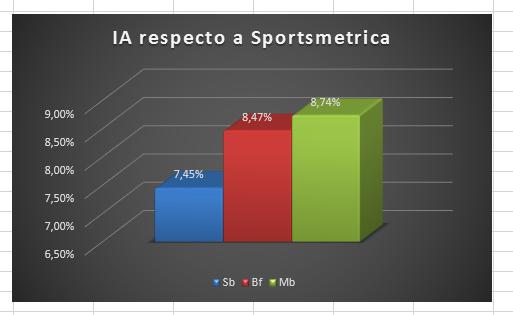 Índice de Adecuación respecto a Sportsmetrica (Matchbook) - J34
