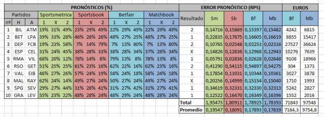 Relación entre euros apostados por partido y error (RPS) - Matchbook J34