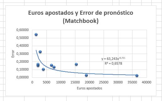 Relación entre Euros y Error (RPS) en Matchbook - J34