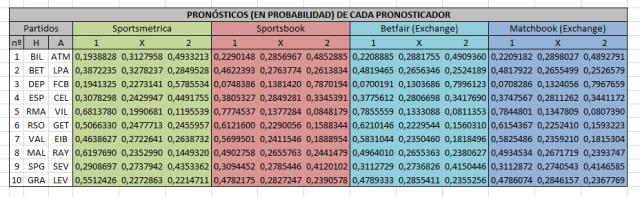 Probabilidades con 7 decimales de los pronosticadores - J34
