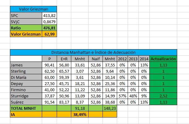 Método Entropía - Ratio de valución, precio de traspaso e Índice de Adecuación