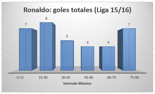 CR_goles_minuto_16-17