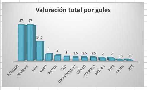grafico_barras_valoracion_goles