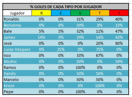 porcentaje_goles_jugador