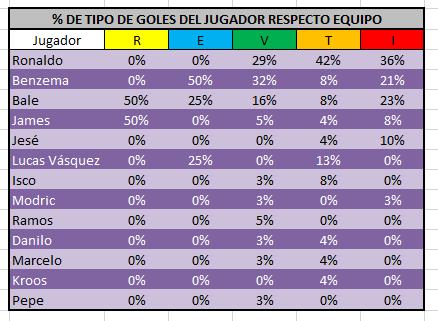 porcentaje_goles_jugador_sobre_total_tipo